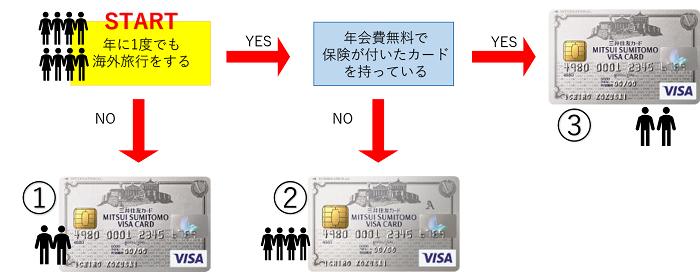 三井住友VISAクラシッククラシックA違い