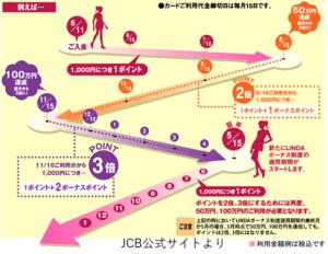 JCBLINDAポイント上がり方解説