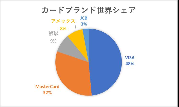 カードブランド世界シェア