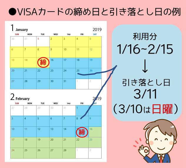 VISAカードの締め日と引き落とし日
