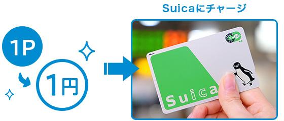 獲得したポイントはSuicaに1ポイント1円でチャージできる